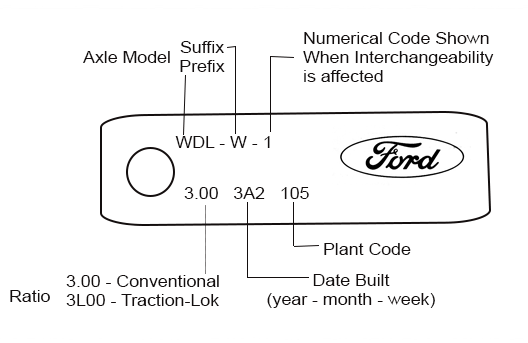 Ford Differential Tag Decoding