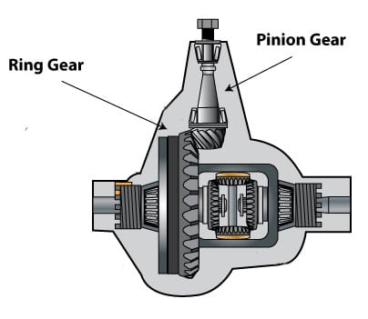 differential ring and pinion gears